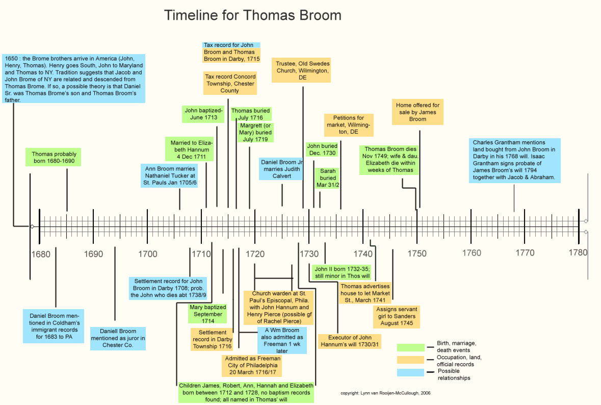 Thomas Broom Timeline