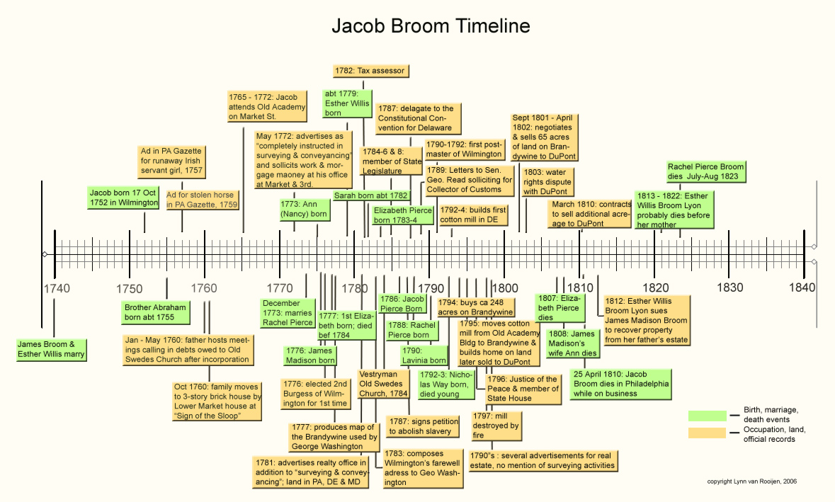 Jacob Broom Timeline