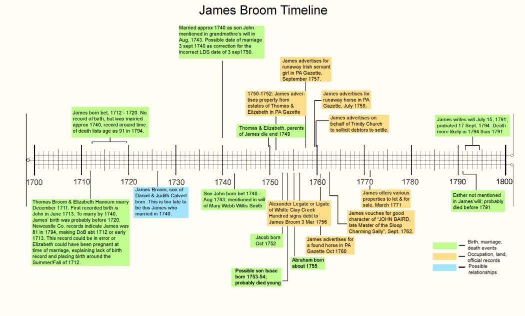 James Broom Timeline