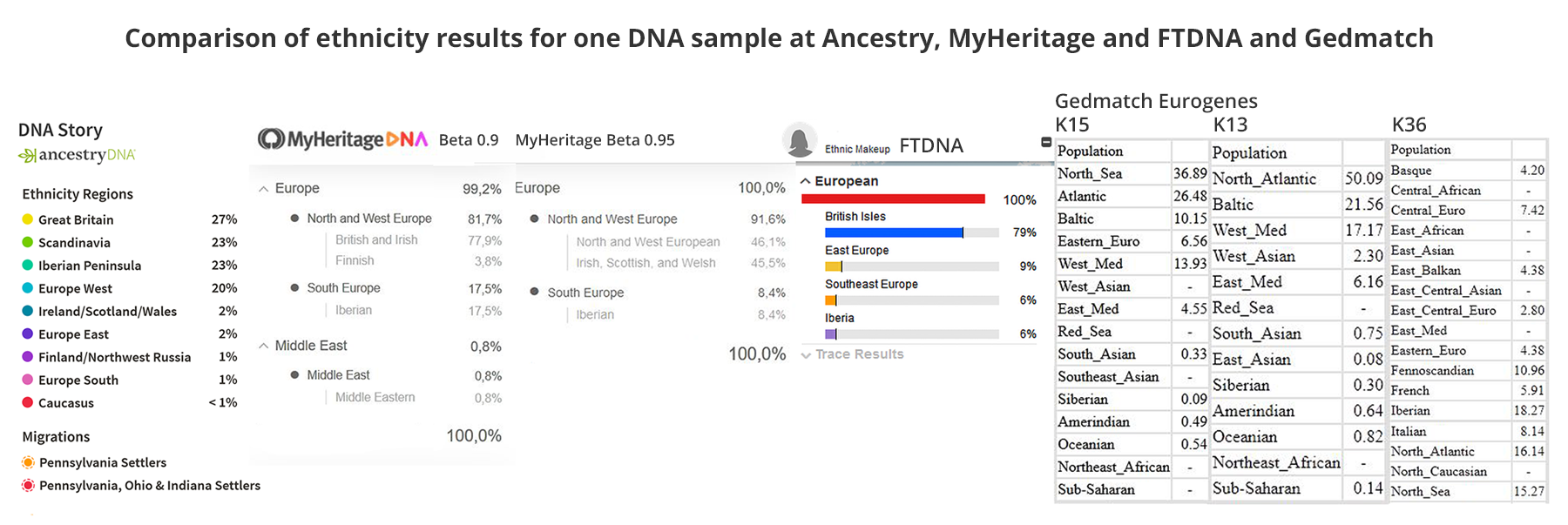 ethnicity comparison